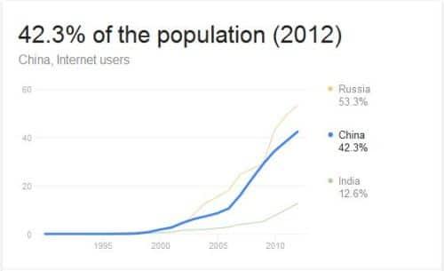 China internet usage
