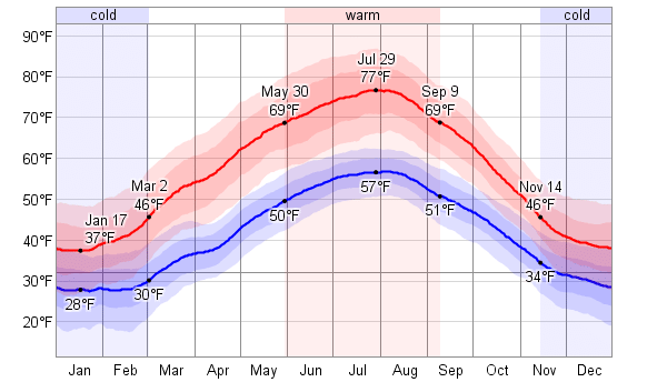 Read more about the article Weather of Zurich by Months