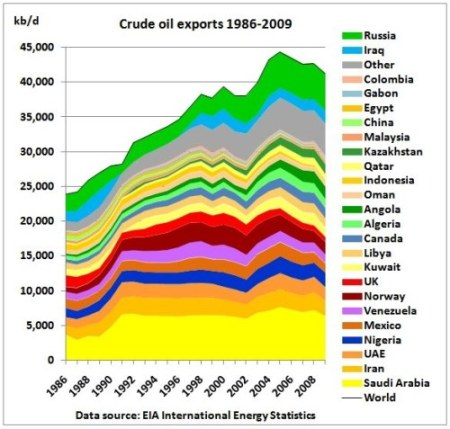 Highest Crude Oil Exports Countries in the world