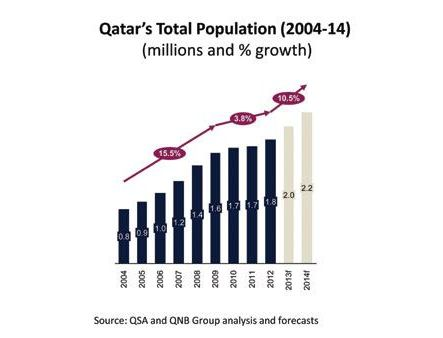 Read more about the article Countries by Fastest Population Growth in the World